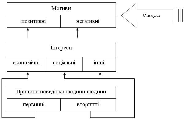 Процес формування мотивів поведінки людини