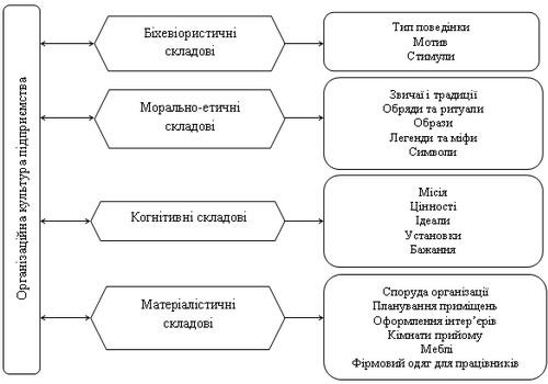 Склад структуроутворюючих елементів організаційної культури підприємства за В. Кошельник