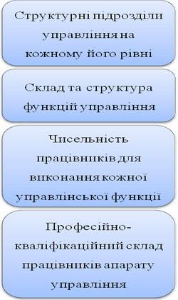 Елементи організаційної структури управління підприємством