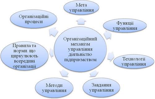 Організаційний механізм управління підприємством