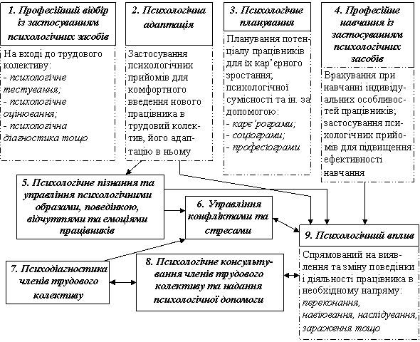 Класифікація інструментальних психологічних методів управління підприємством