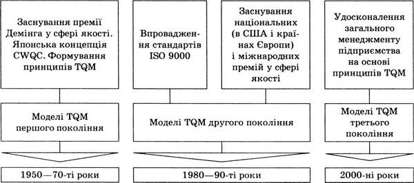 Етапи розвитку концепції TQM