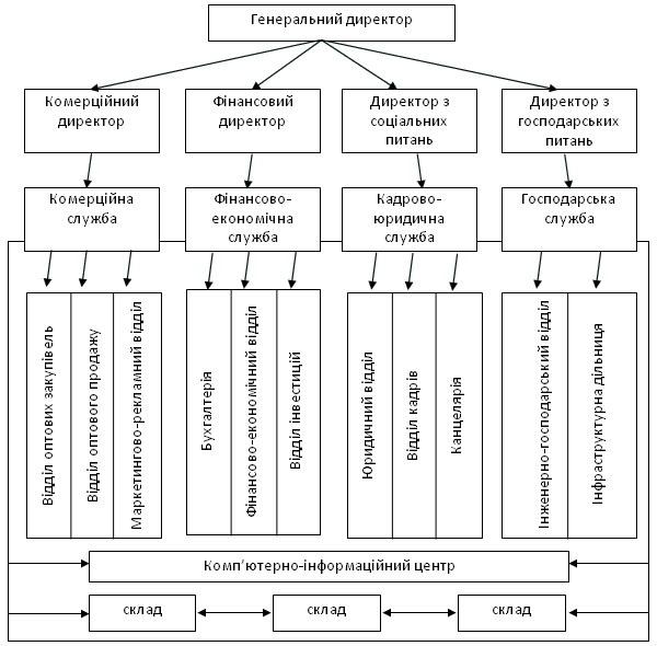 Організація торговельних процесів