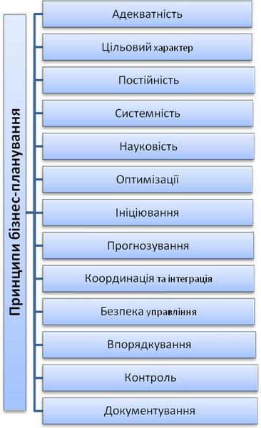 Принципи бізнес-планування