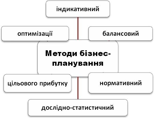 Методологія бізнес-планування
