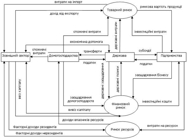 Модель грошових потоків відкритої макроекономічної системи